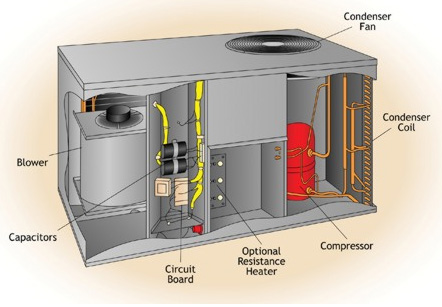 Image Result For Miller Heating And Air